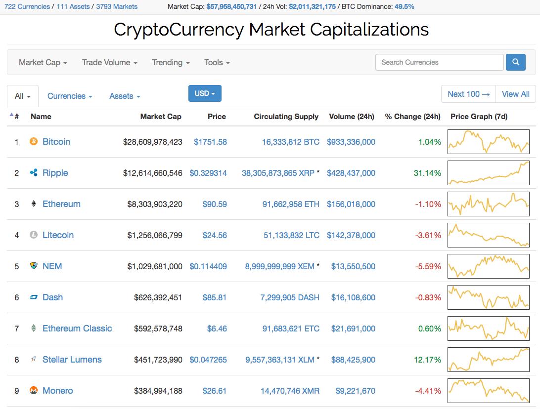 Kapitalizacja kryptowaluty Ripple przeskoczyła kapitalizację Ethereum, co dało jej drugie miejsce na liście kryptowalut, zaraz za Bitcoinem.