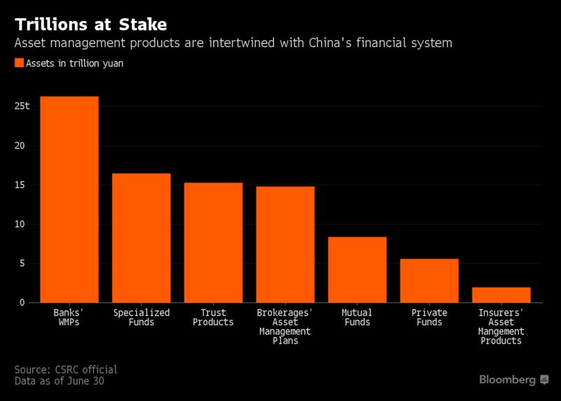Rozmiar Asset Management Products w Chinach (źródło: Bloomberg)