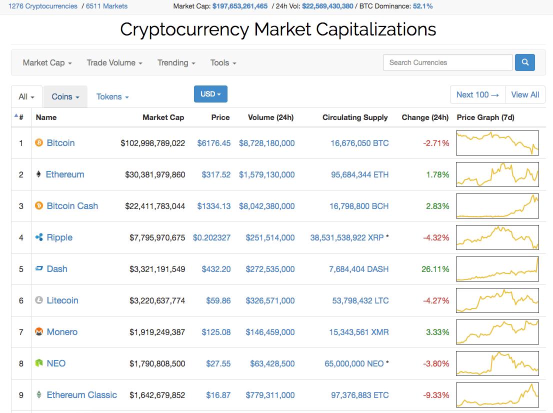 Bitcoin Cash cena i kapitaliazacja