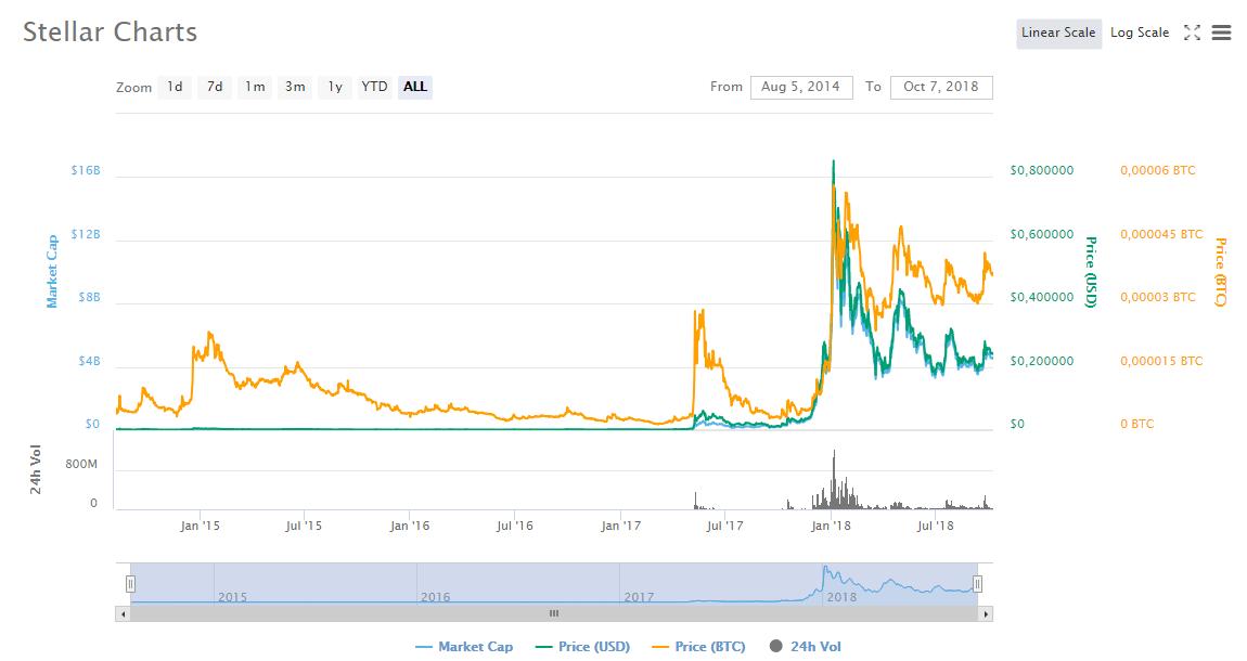 Wykres ceny kryptowaluty Stellar Lumens XLM. Cena podąża za trendem na rynku krypto, a prognoza cen jest aktualnie neutralna