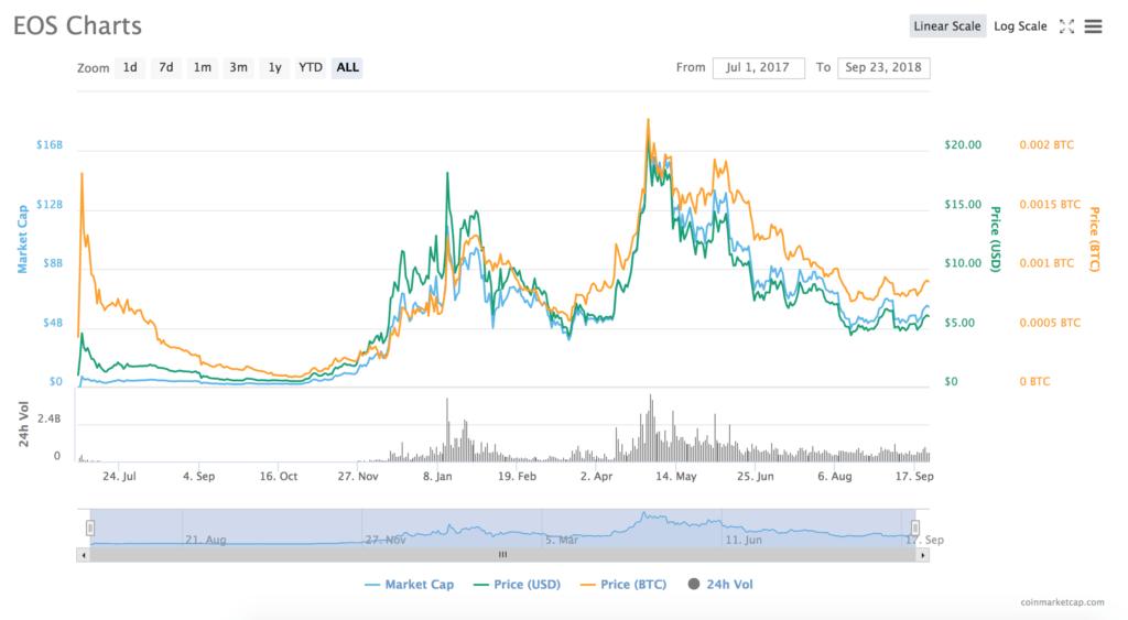 Jaka jest przewidywana cena EOS? Poziom 5 dolarów za eos coin jest silnym wsparciem.