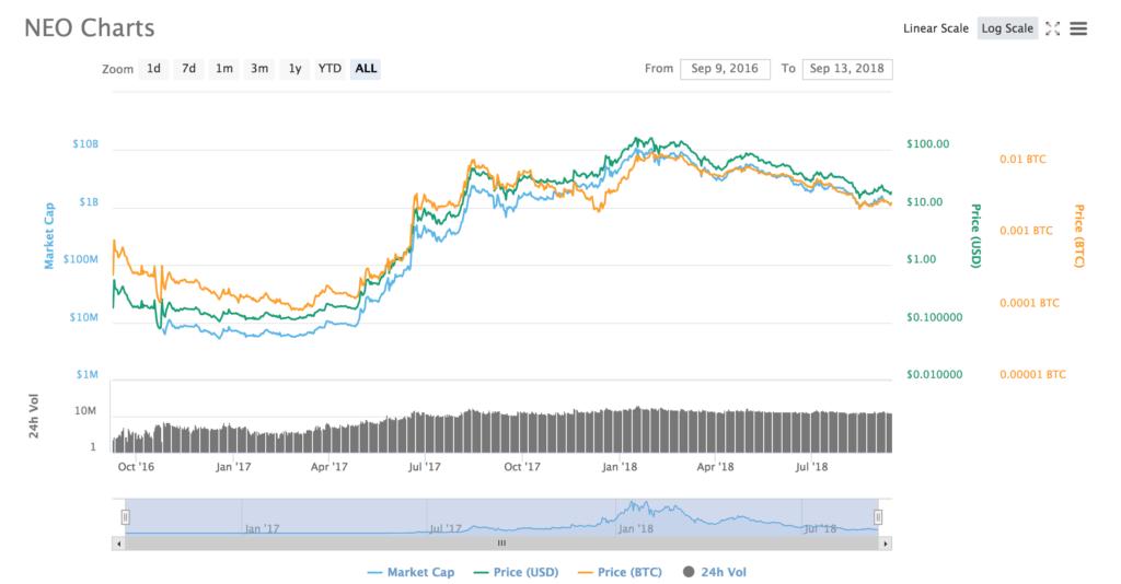 Cena kryptowaluty Neo odzwierciedla szeroki rynek kryptowalut. Szybki wzrost do wysokiego kursu, a od początku 2018 powolny spadek, sięgający nawet 85%. Czy warto teraz kupić NEO? Po jakiej cenie?