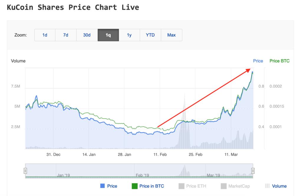 Kucoin Shares pozwoliły zarobić w przeciągu kilku tygodni solidny zwrot z inwestycji.