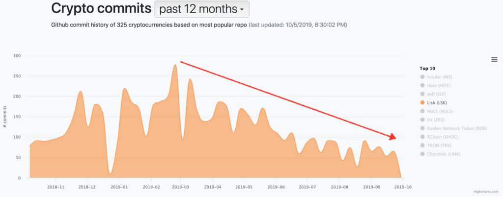 Ile commitów dokonali developerzy Liska w 2019