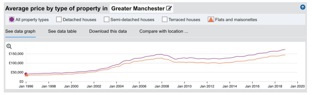 Średnia cena nieruchomości w Manchesterze jest stabilna.