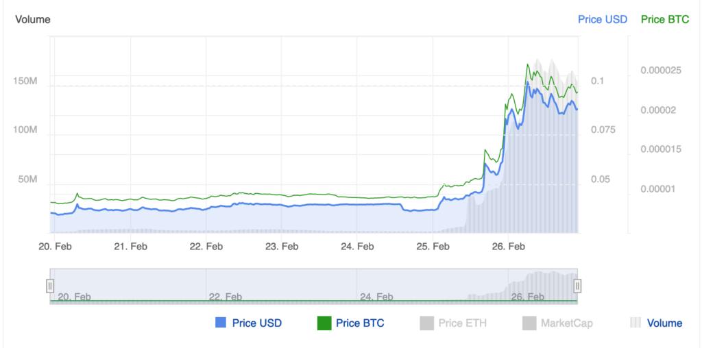 Ogromne wzrosty jedynie w 24 godziny? Enjin Coin zaskoczył nawet właścicieli ENJ, wzrastając o 200% w jeden dzień.