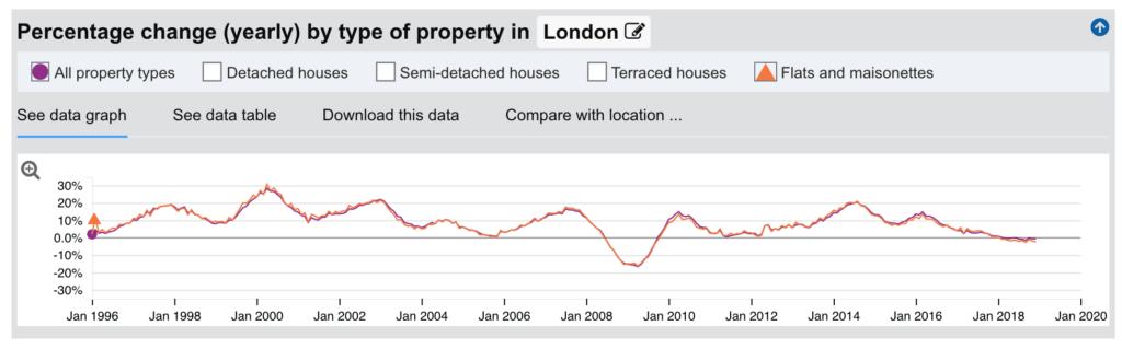 Ceny nieruchomości w Londynie doświadczyły jedynie niewielkiego spowolnienia.