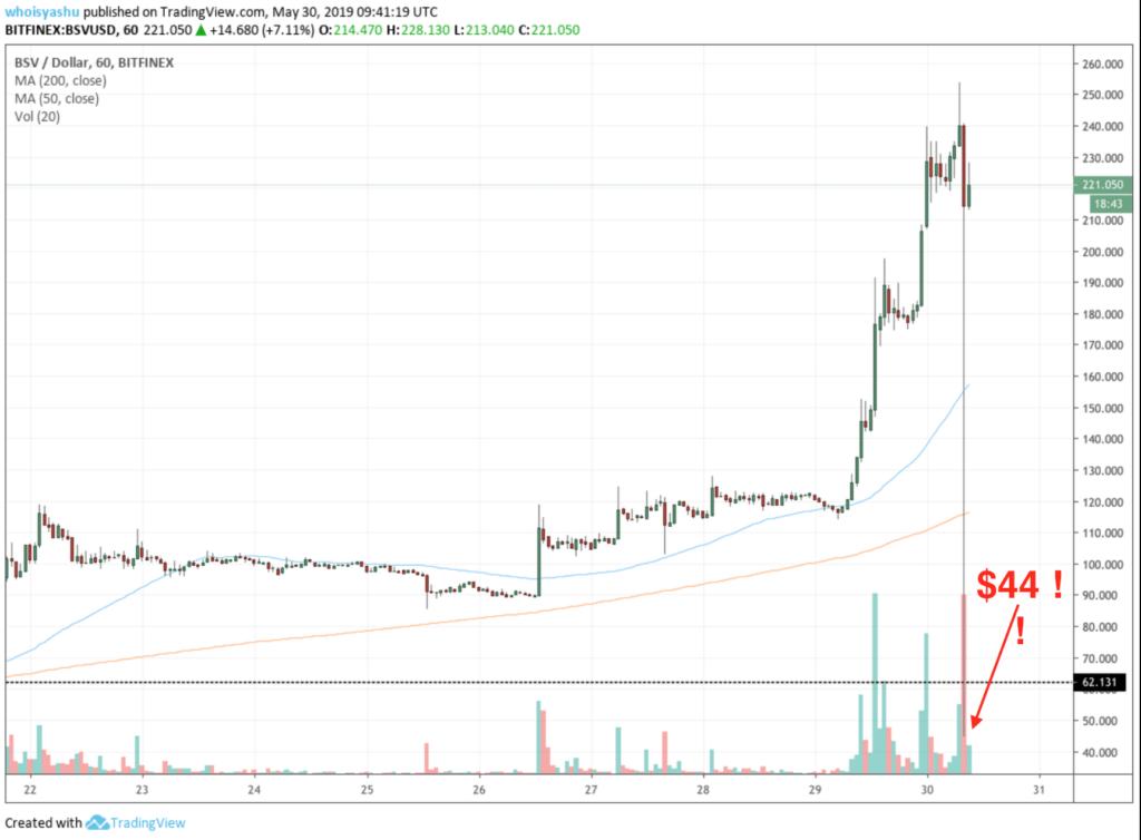 Czy flash crash na Bitcoin Cash Satoshi Vision z maja 2019 ma związek z manipulacją na rynkach kryptowalut?