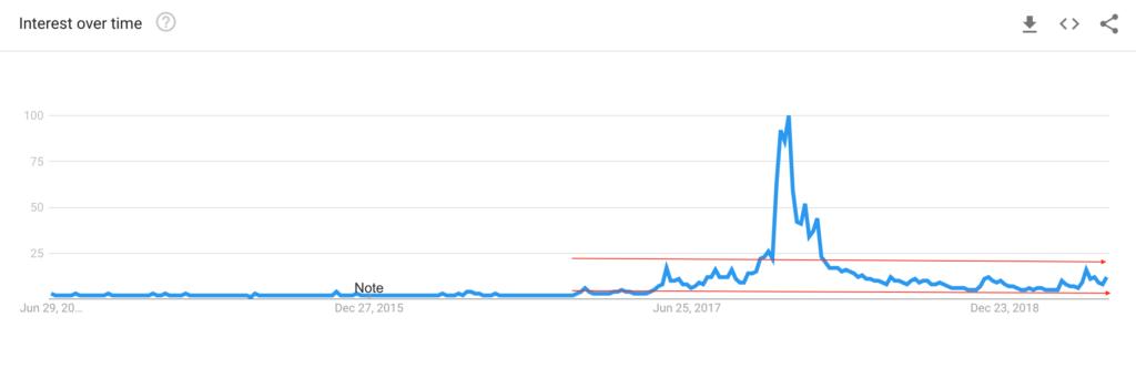 Google Trends pokazuje, że Bitcoin nie jest często wyszukiwaną frazą w 2019.