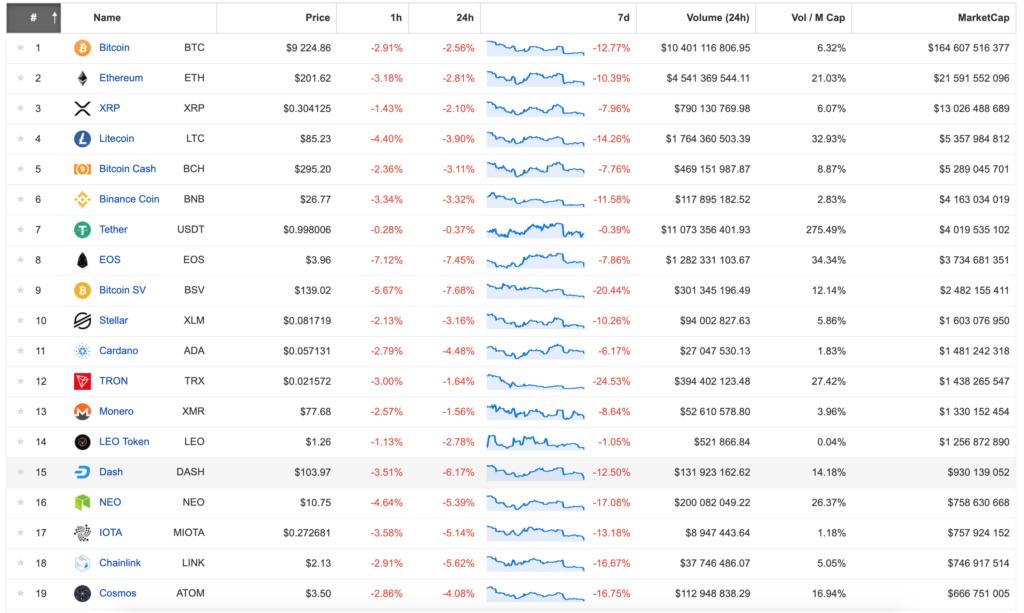 Błyskawiczne spadki na rynku kryptowalut pod koniec lipca 2019