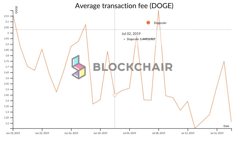 Średnia opłata transakcyjna w DOGE wynosi aktualnie od 1 do 3 DOGE (środek 2019)