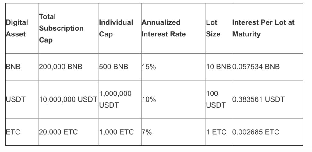 Pożyczki Binance limity dla ETC, BNB, USDT