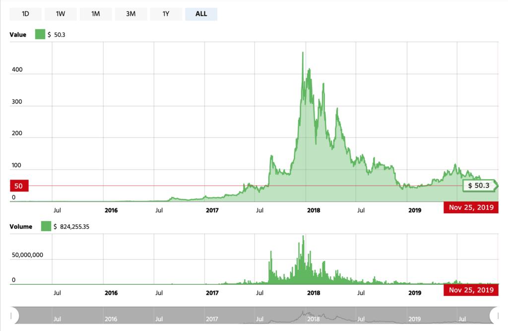 Wykres kursu Monero 2019 2020