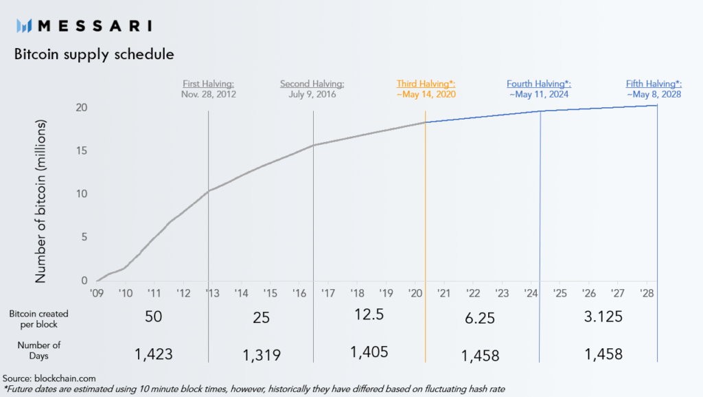 Historia podaży BTC i historia halvingów.