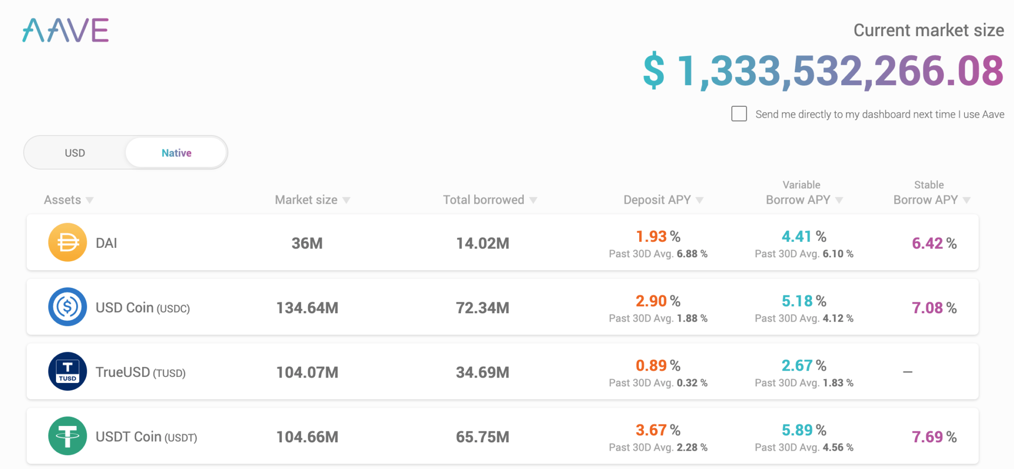 Ekran inwestycji w Lend, pokazujący stopy zwrotu z poszczególnych tokenów.