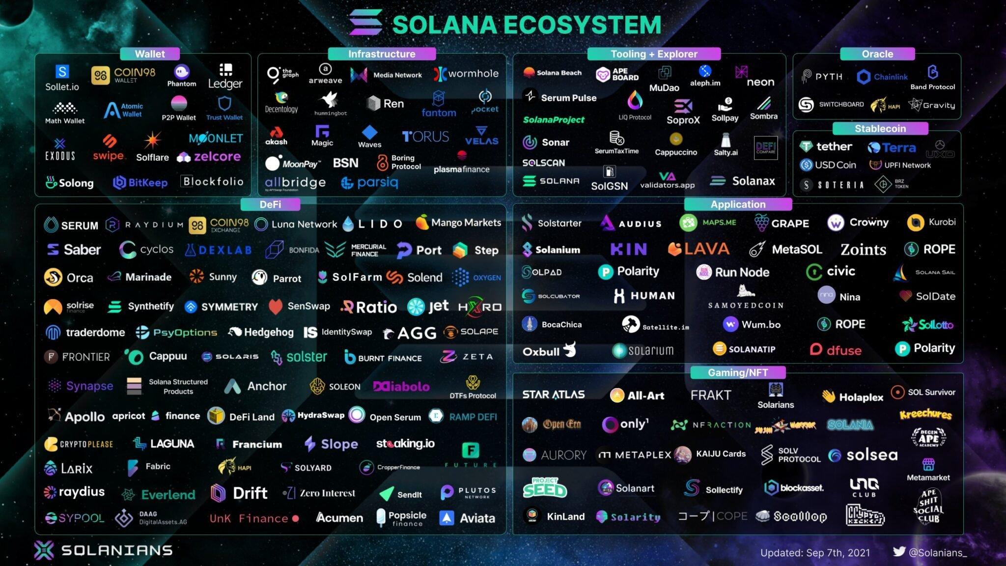 W ekosystemie Solana jest już tyle projektów, że trudno jest je wszystkie wymienić. Błyskawiczny rozwój nawet jak na standardy branży blockchain.